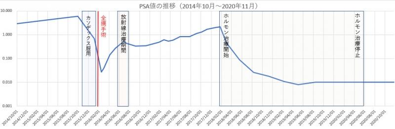 Psa_log10_202011